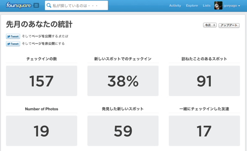 Foursquare Stats