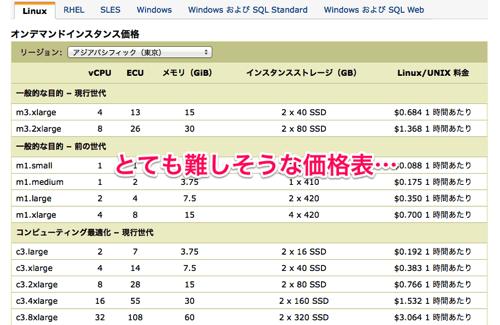 Amazon EC2 料金表 アマゾン ウェブ サービス AWS 日本語 5