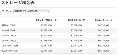 料金 Amazon S3 クラウドストレージサービス Amazon Simple Storage Service アマゾン ウェブ サービス AWS 日本語
