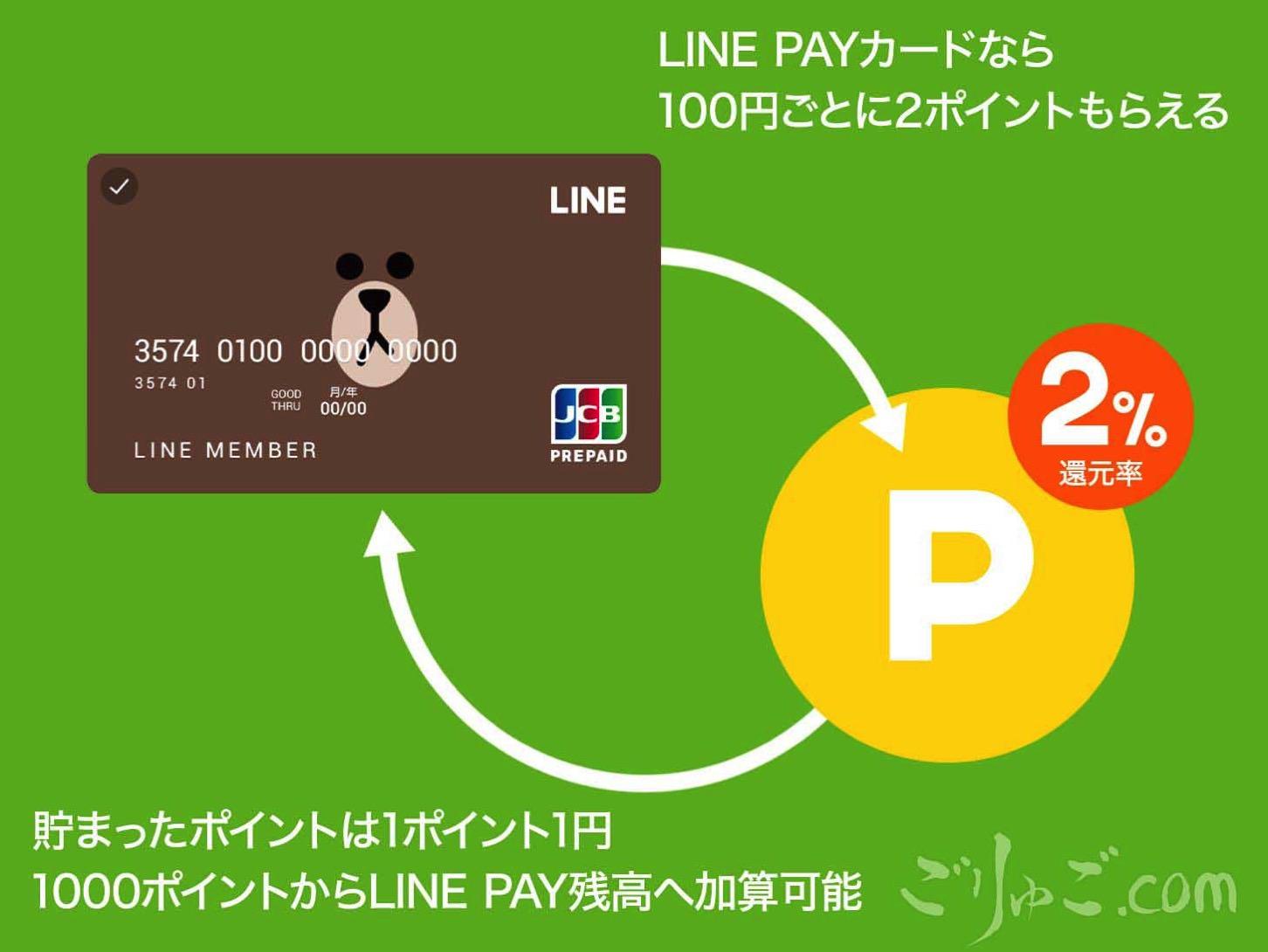 161127 LINE PAYポイント還元