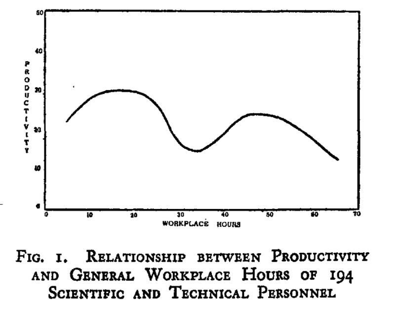 研究者の労働時間と執筆論文数